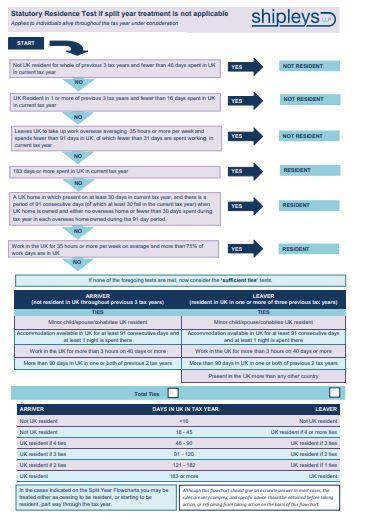 Flowchart of Statutory Residence Test